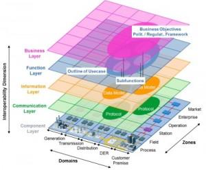 The SGAM Framework